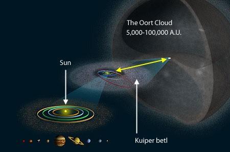 Структура на Слънчевата система